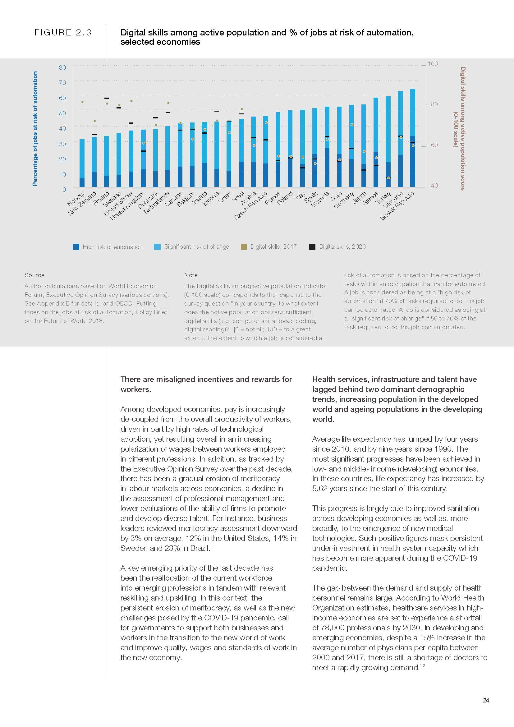 Global Competitiveness Report Special Edition 2020:How Countries are Performing on the Road to Recovery - World Economic Forum_页面_24.jpg