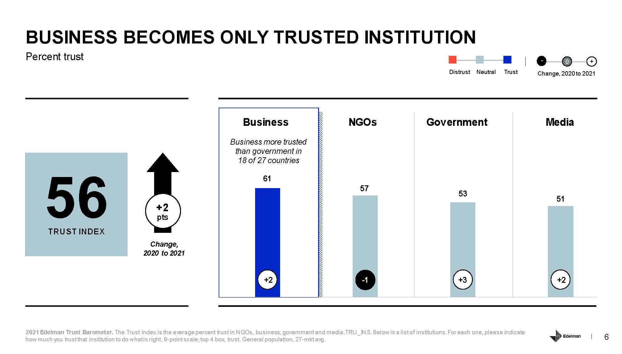 2021 Edelman Trust Barometer_页面_06.jpg