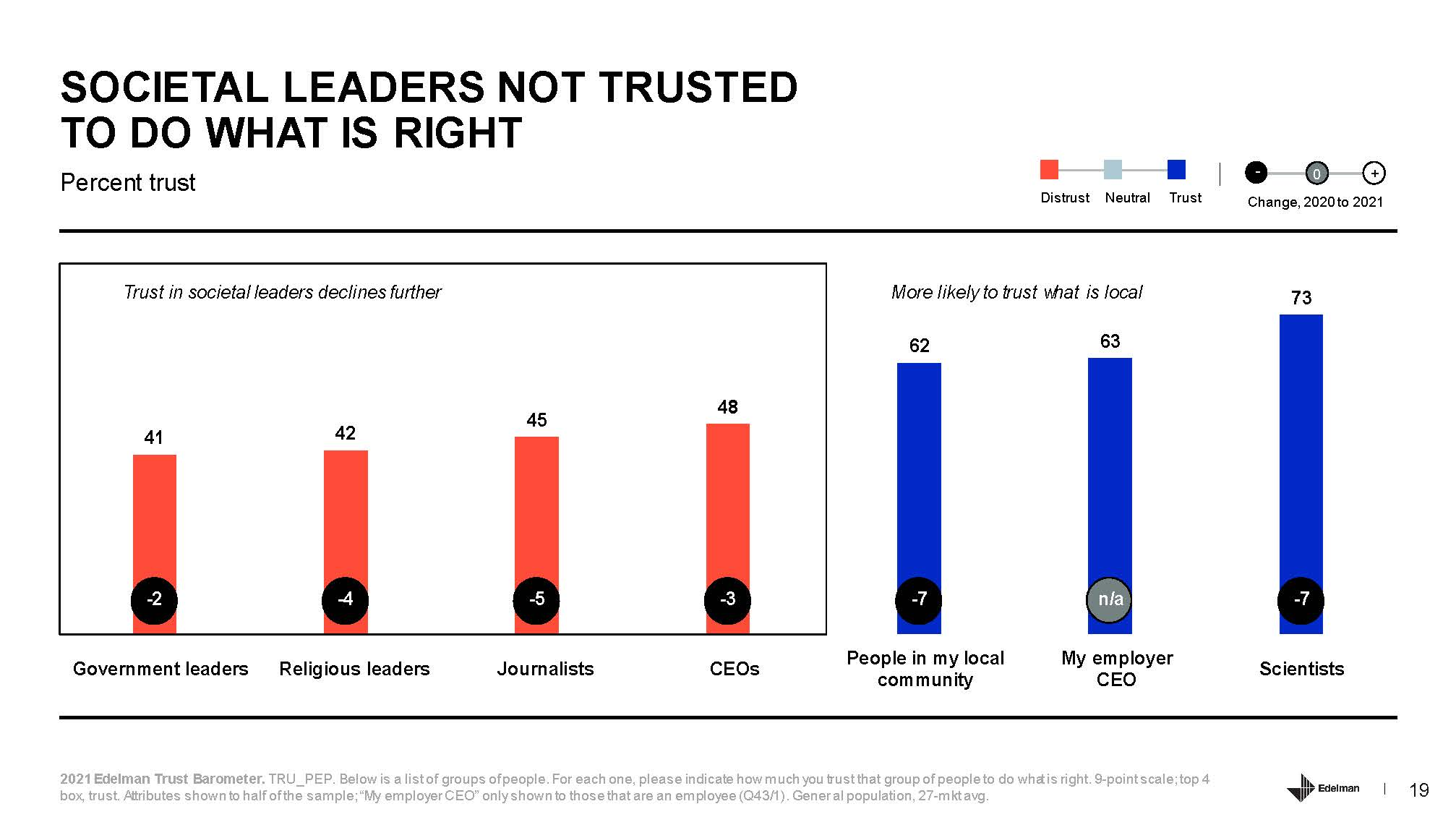 2021 Edelman Trust Barometer_页面_19.jpg