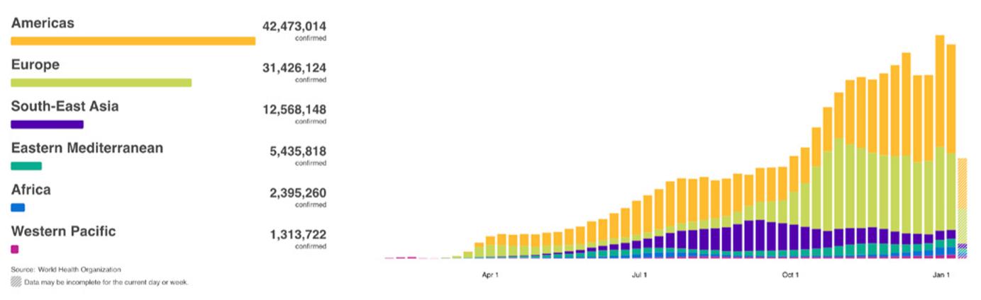 截至2021年1月21日世卫组织各地区的COVID-19每周病例.png