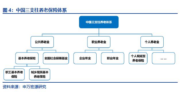 中国三支柱养老保险体系.png