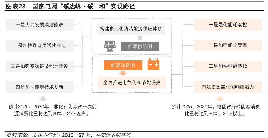 """国家电网""""碳达峰·碳中和""""实现路径.png"""