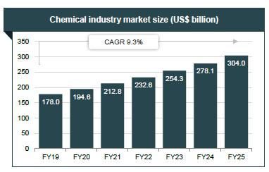 印度化工行业市场规模(十亿美元).png