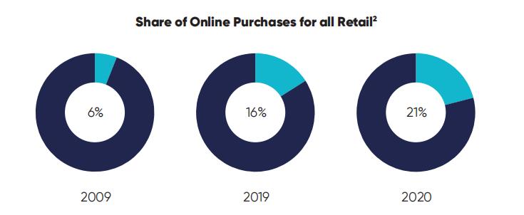消费者购物革命报告:超过21%的消费者属于完全在线购物1.png