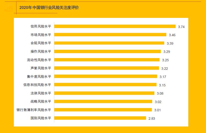 图1 2020年中国银行业风险关注度评价.png