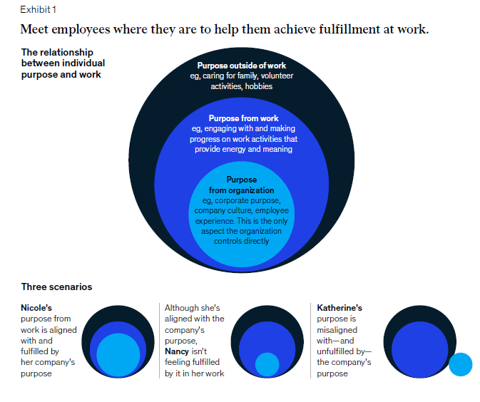 与员工见面,帮助他们在工作中取得成就 个人目标.png