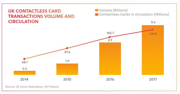 网络欺诈 英国非接触式卡交易的数量和流通情况.png