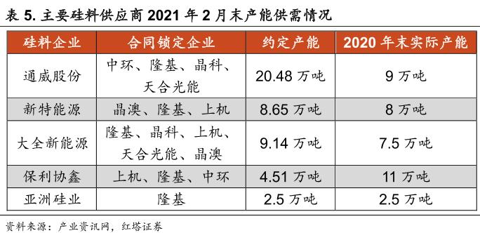 国内主要硅料企业产能