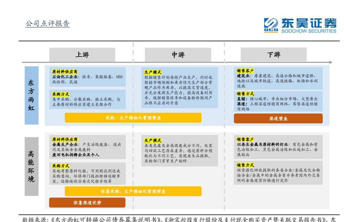 东方雨虹商业模式
