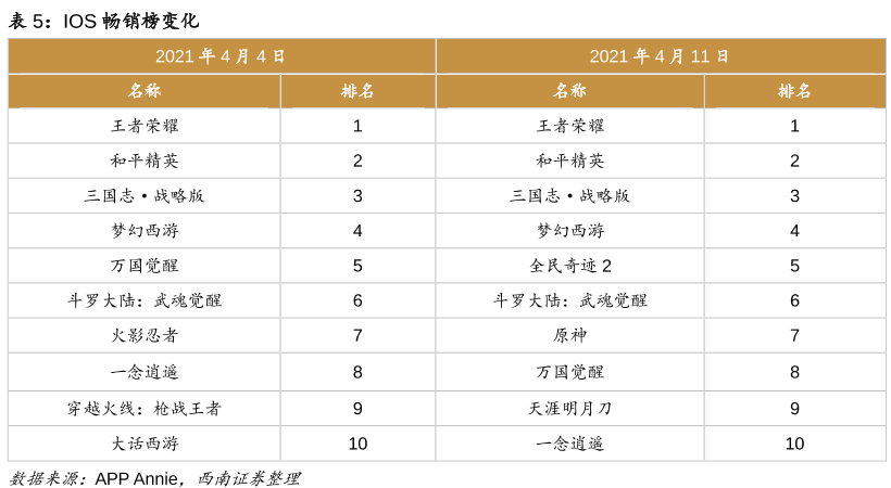 ios手游畅销榜排行