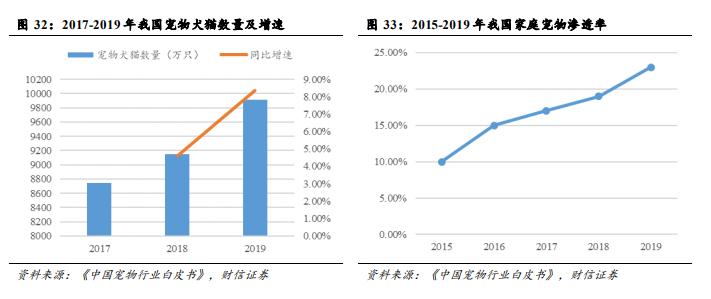 2015-2019我国宠物数量及家庭宠物渗透率.png