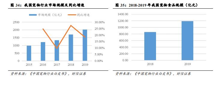 我国宠物行业市场规模同比增速及宠物食品规模分析.png