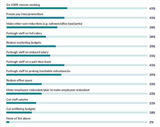 2021年员工职场幸福报告:44%的企业在新冠疫情影响下进行了100%的远程工作1.png