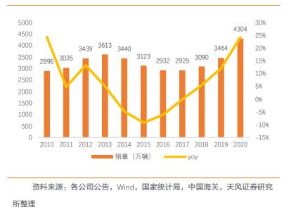 国内两轮电动车销售量分析.png