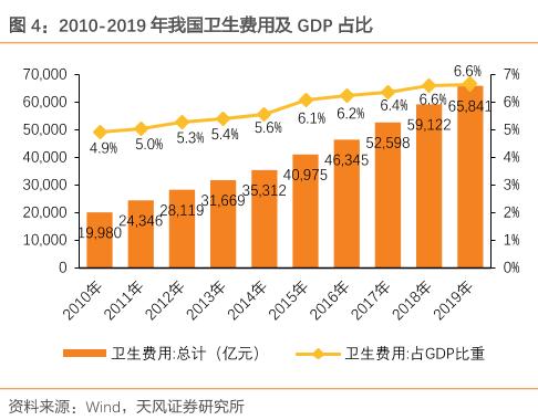 中国医疗卫生费用支出占GDP百分比