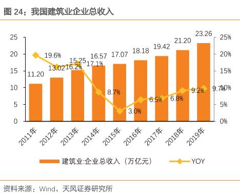 中国建筑业企业总收入