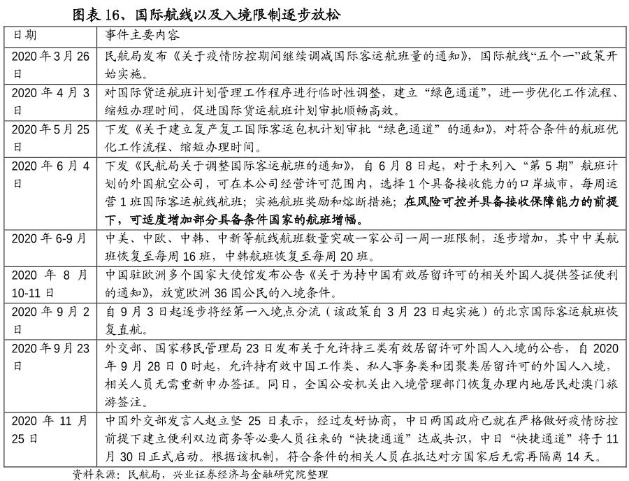 中国最新限制入境政策