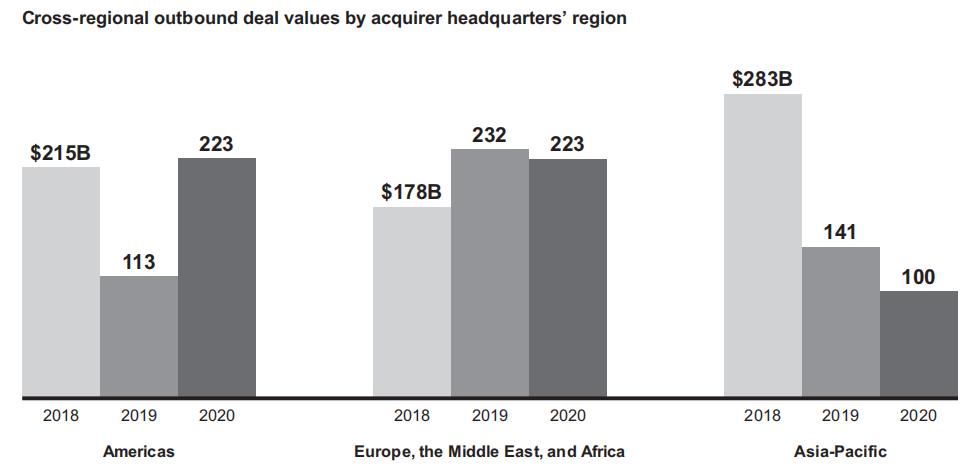 贝恩发布2021年全球并购报告:亚洲到美洲和欧洲的出境交易数量在2020年同比下降29%