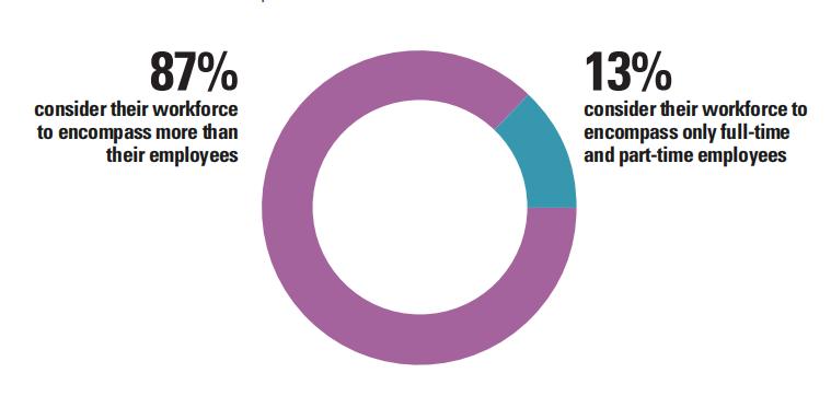 德勤发布劳动力生态系统报告:87%的受访者对组织劳动力的定义比全职和兼职员工更广泛