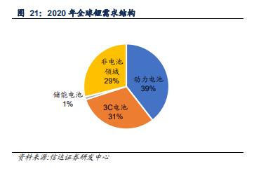 2020年全球锂需求结构