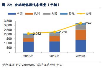 全球新能源汽车销量