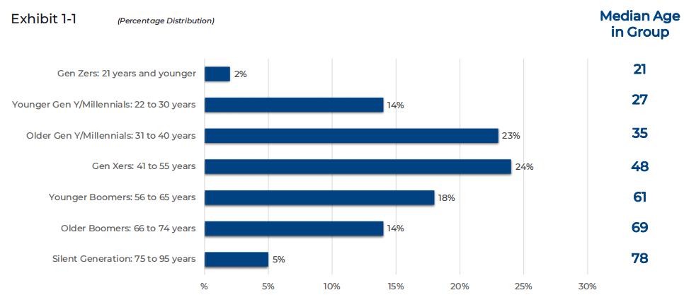 2021年美国房屋买卖世代趋势报告:97%的购房者使用互联网寻找住房