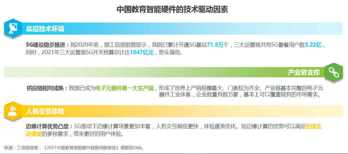 中国智能硬件的技术驱动因素