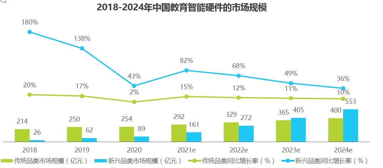中国教育智能硬件的市场规模分析