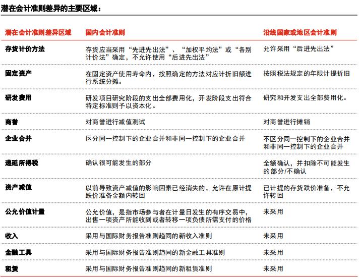 中国会计准则和国际的差异