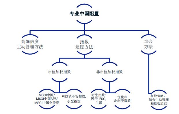 摩根斯坦利国际资本公司:2021年中国资产配置构建和实施指导报告1.png
