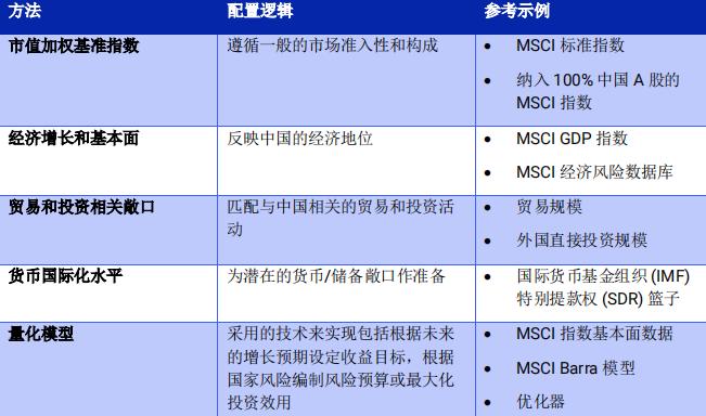 摩根斯坦利国际资本公司:2021年中国资产配置构建和实施指导报告2.png
