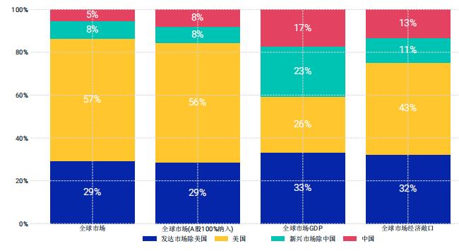 摩根斯坦利国际资本公司:2021年中国资产配置构建和实施指导报告3.png