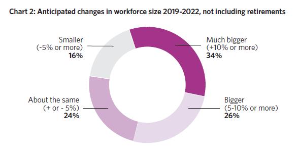 2019-2022年加拿大劳动力规模预期变化(不包括退休).png