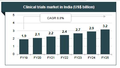印度临床试验市场(10亿美元).png