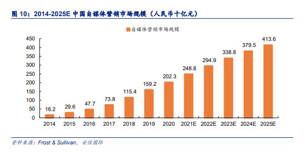 2014-2025年中国自媒体营销市场规模