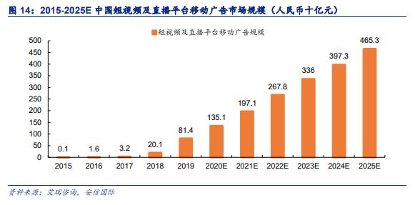 2015-2025年中国短视频及直播平台移动广告市场规模