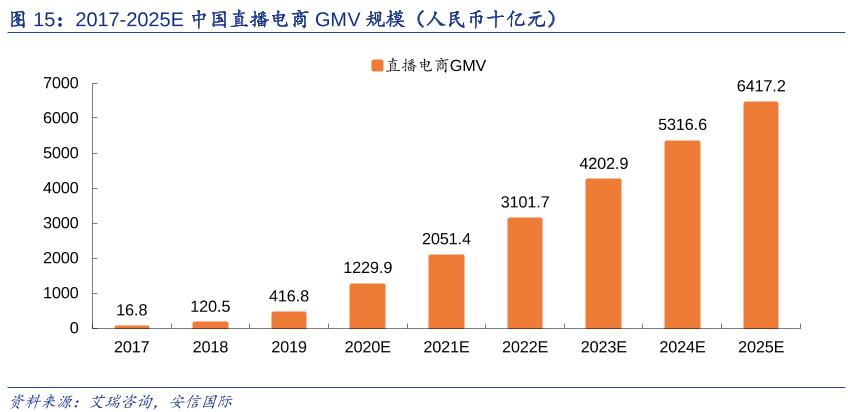 2017-2025E中国直播电商GMV规模(人民币十亿元)