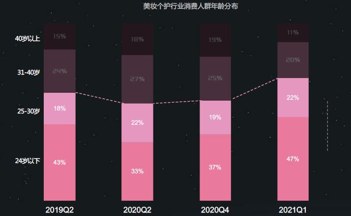 美妆个护行业消费人群年龄分布