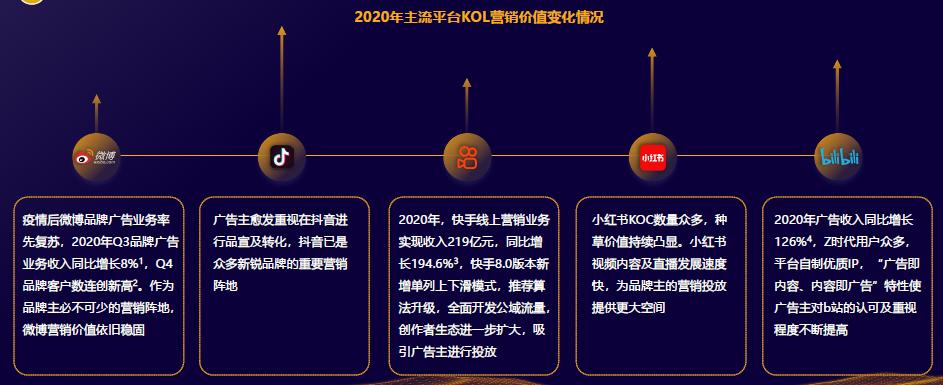 2020年主流平台KOL营销价值变化情况