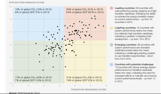 世界经济论坛:全球能源转型情况如何?2021年能源转型指数分析