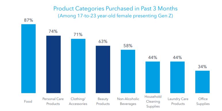 IRI:Z代消费者有什么特征?2021年Z世代消费者营销策略报告