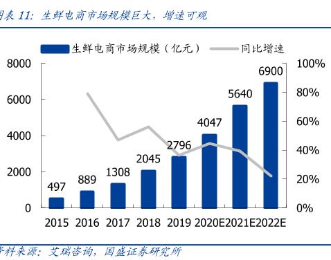 生鲜电商市场规模巨大,增速可观