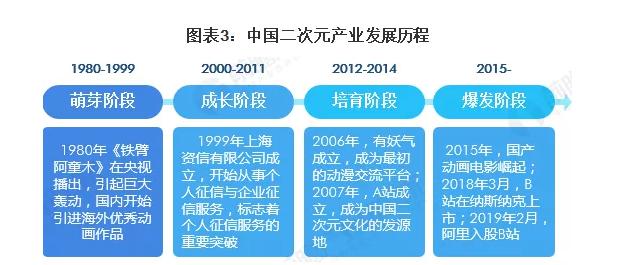 二次元产业在中国的发展历程