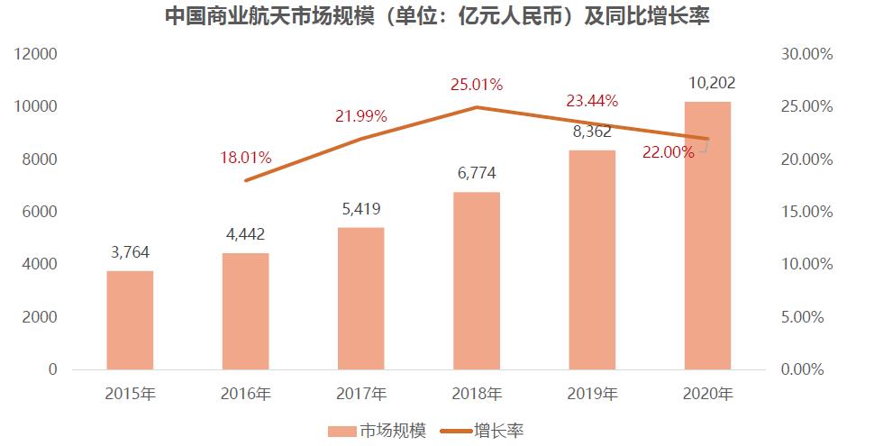 中国商业航天市场规模及同比增长率