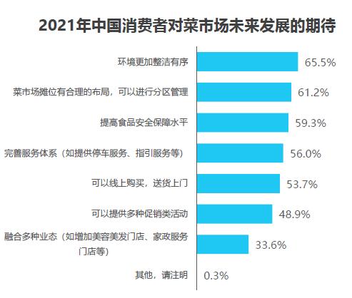 2021年中国消费者对菜市场未来发展的期待
