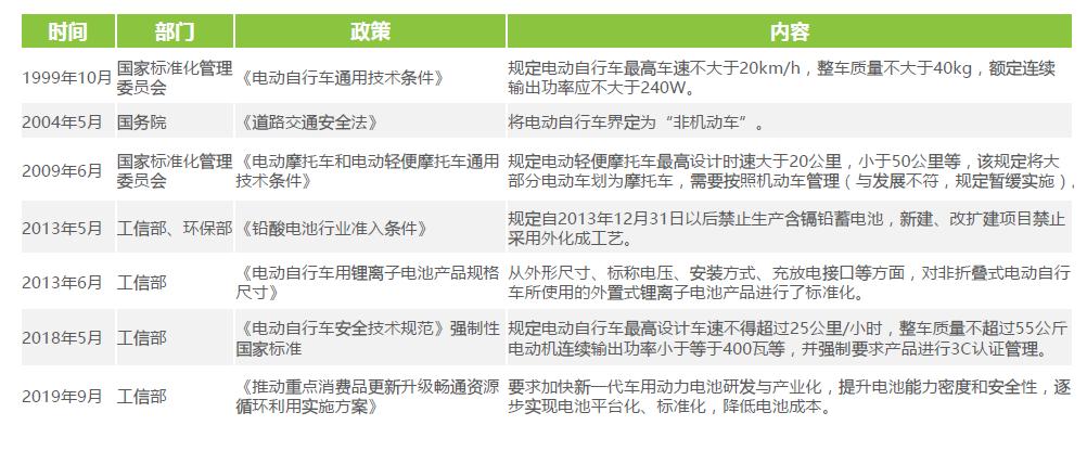两轮电动车发展政策