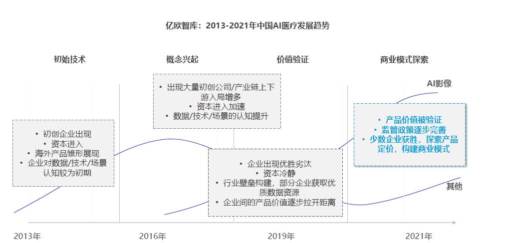 中国AI医疗发展趋势