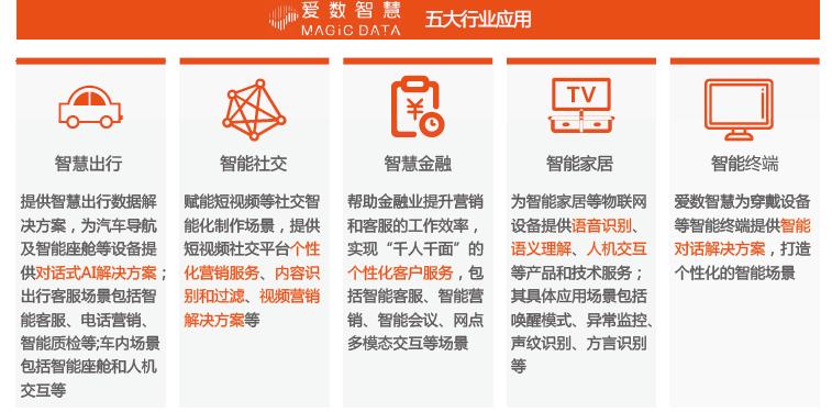 人工智能五大行业应用