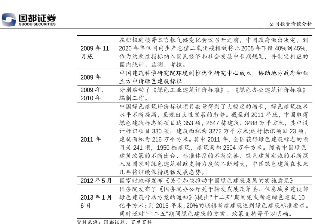 中国绿色建筑发展历程