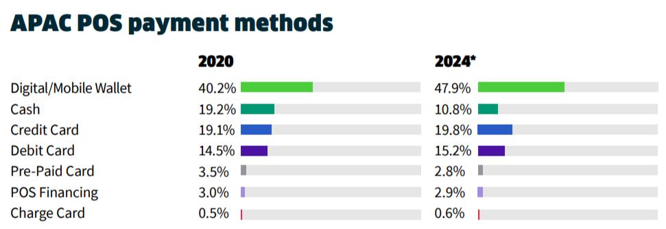 FIS亚太支付发展趋势报告:2024电子商务数字钱包支付比重达65.4%
